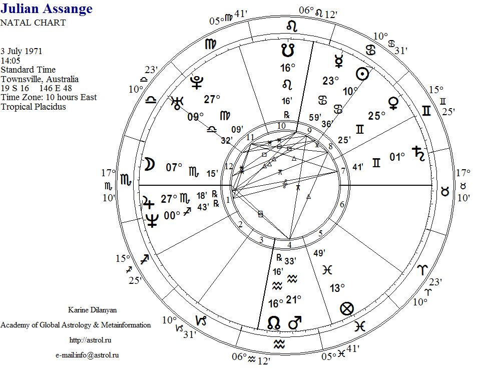 Assange horoscope